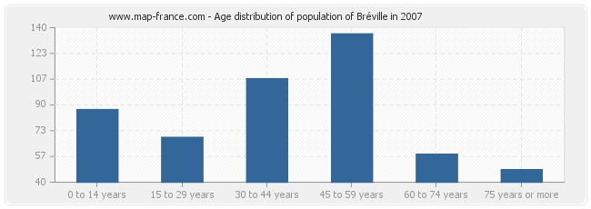 Age distribution of population of Bréville in 2007