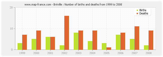 Bréville : Number of births and deaths from 1999 to 2008