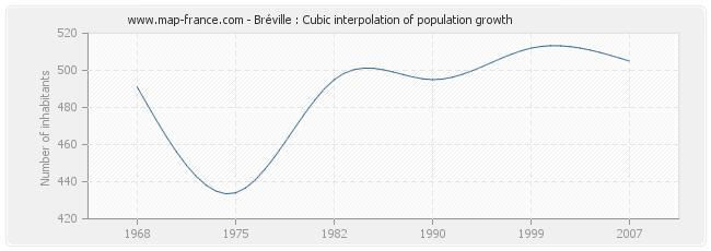 Bréville : Cubic interpolation of population growth