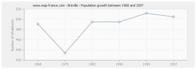 Population Bréville