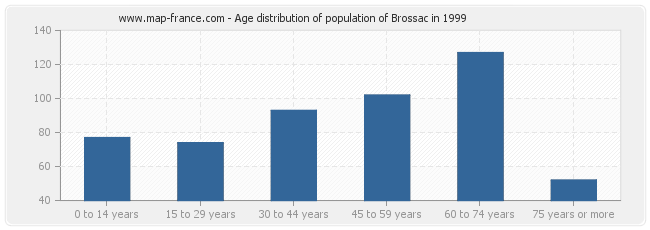 Age distribution of population of Brossac in 1999