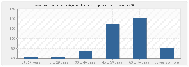 Age distribution of population of Brossac in 2007