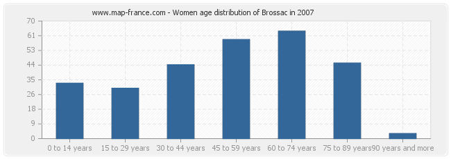 Women age distribution of Brossac in 2007
