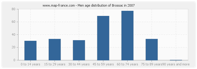 Men age distribution of Brossac in 2007