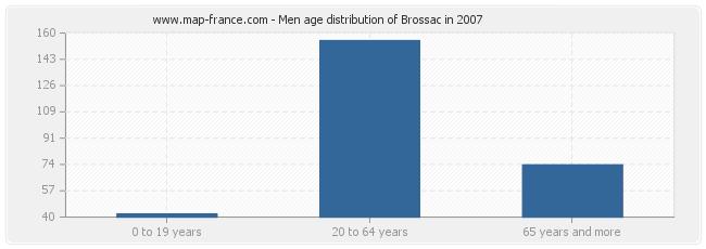 Men age distribution of Brossac in 2007