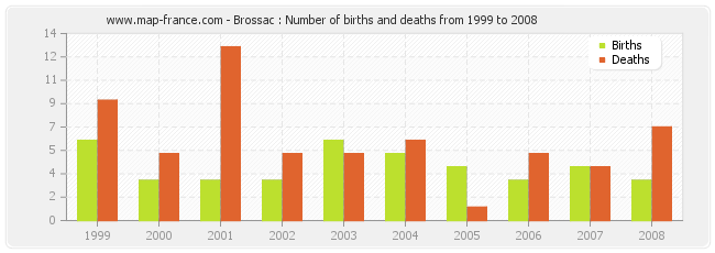 Brossac : Number of births and deaths from 1999 to 2008