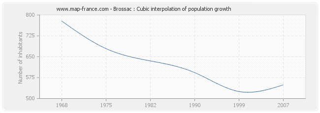 Brossac : Cubic interpolation of population growth