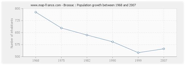 Population Brossac