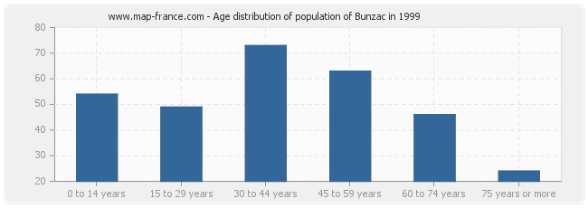 Age distribution of population of Bunzac in 1999