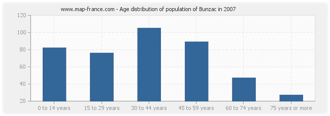 Age distribution of population of Bunzac in 2007