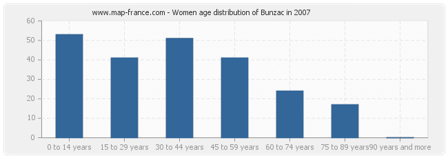 Women age distribution of Bunzac in 2007