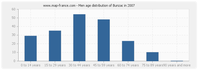 Men age distribution of Bunzac in 2007