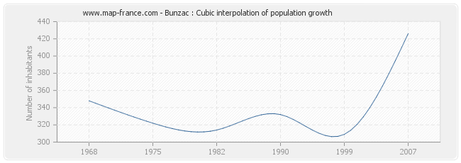Bunzac : Cubic interpolation of population growth