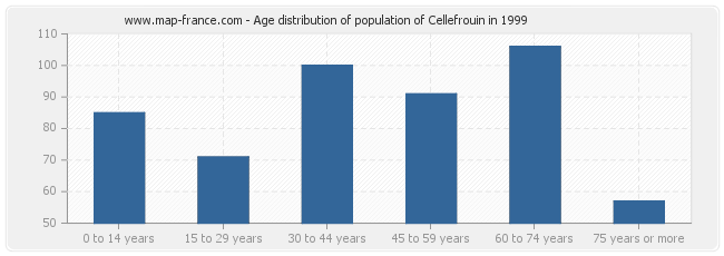 Age distribution of population of Cellefrouin in 1999