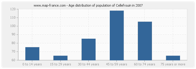 Age distribution of population of Cellefrouin in 2007