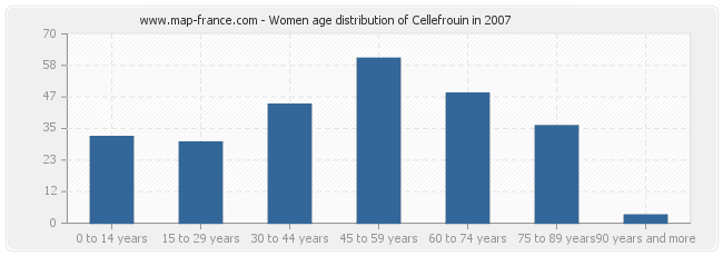 Women age distribution of Cellefrouin in 2007