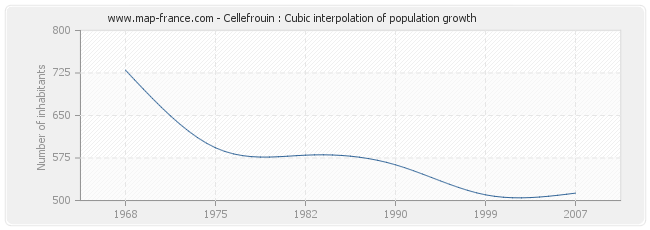 Cellefrouin : Cubic interpolation of population growth