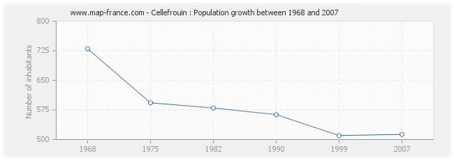 Population Cellefrouin