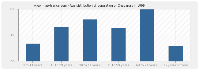 Age distribution of population of Chabanais in 1999
