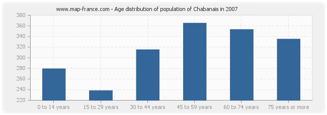 Age distribution of population of Chabanais in 2007