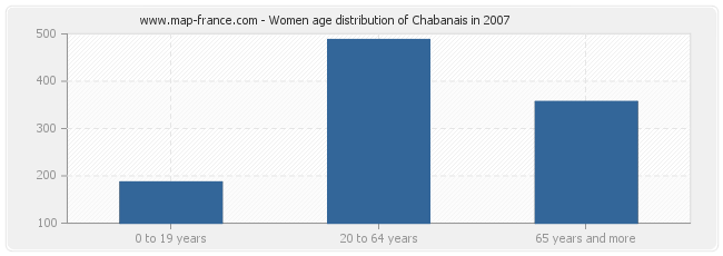 Women age distribution of Chabanais in 2007