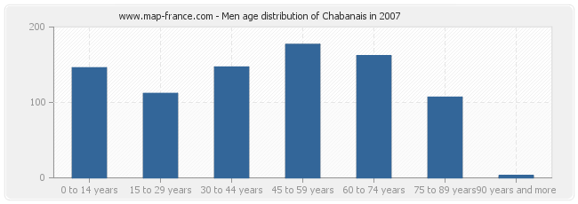 Men age distribution of Chabanais in 2007