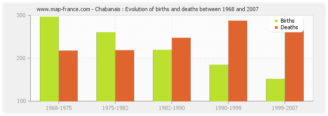 Chabanais : Evolution of births and deaths between 1968 and 2007