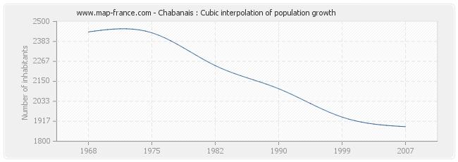 Chabanais : Cubic interpolation of population growth