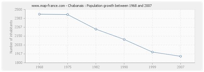 Population Chabanais