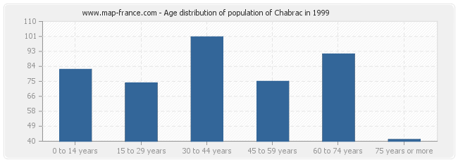 Age distribution of population of Chabrac in 1999