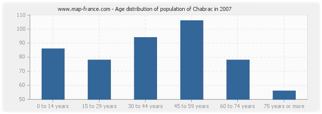 Age distribution of population of Chabrac in 2007