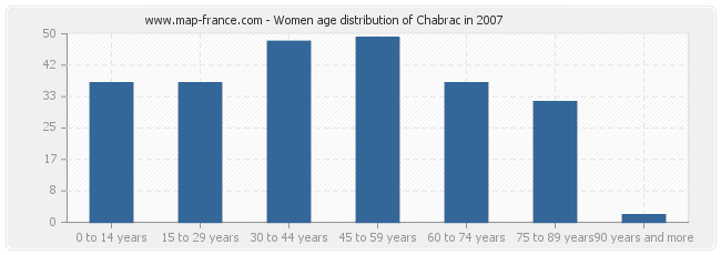 Women age distribution of Chabrac in 2007