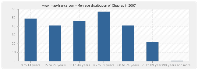 Men age distribution of Chabrac in 2007