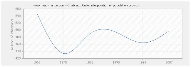 Chabrac : Cubic interpolation of population growth