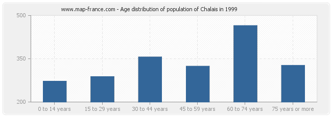 Age distribution of population of Chalais in 1999