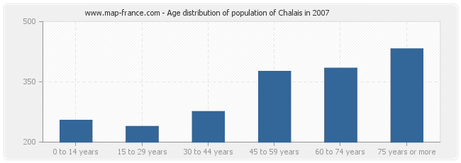 Age distribution of population of Chalais in 2007