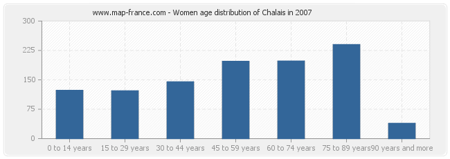 Women age distribution of Chalais in 2007