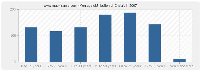 Men age distribution of Chalais in 2007