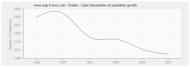 Chalais : Cubic interpolation of population growth