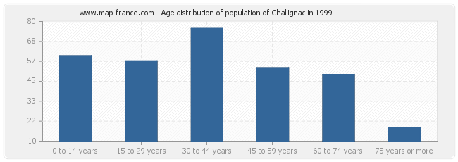 Age distribution of population of Challignac in 1999