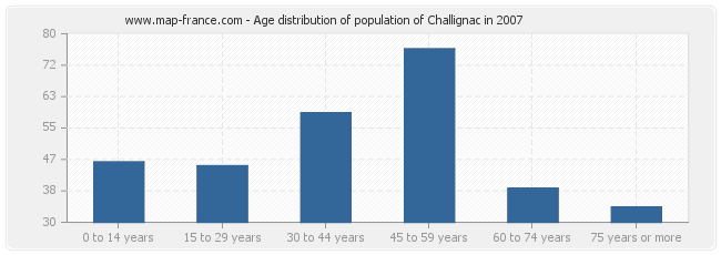 Age distribution of population of Challignac in 2007