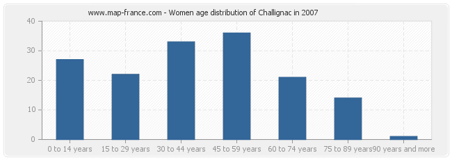 Women age distribution of Challignac in 2007
