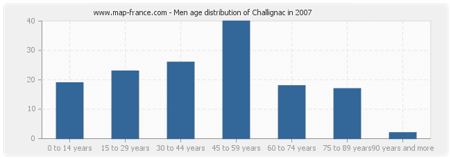 Men age distribution of Challignac in 2007