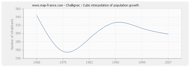 Challignac : Cubic interpolation of population growth