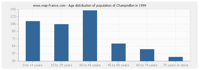 Age distribution of population of Champmillon in 1999
