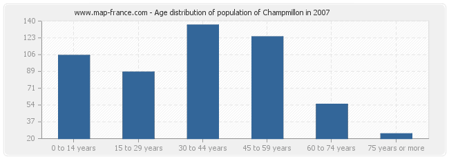 Age distribution of population of Champmillon in 2007
