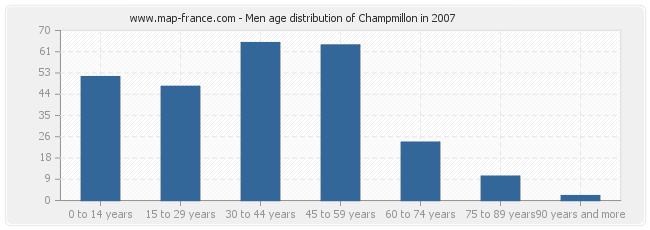 Men age distribution of Champmillon in 2007