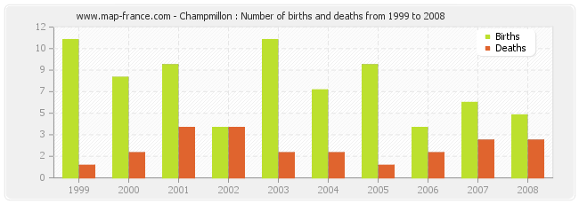 Champmillon : Number of births and deaths from 1999 to 2008