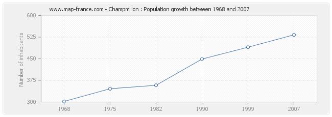 Population Champmillon