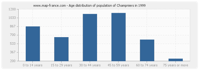 Age distribution of population of Champniers in 1999
